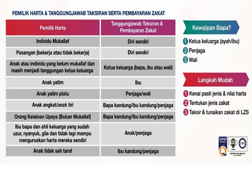 Kempen Zakat@Family Bersama Lembaga Zakat Selangor